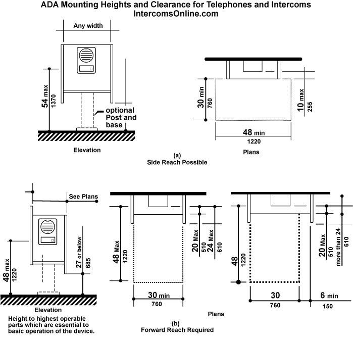 Americans with disabilities act ada intercom and Picture mounting height