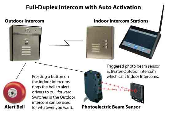 Full Duplex Truck Scale Intercom