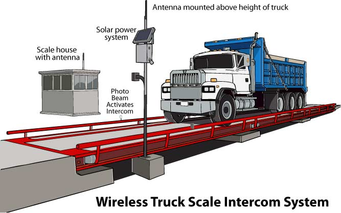 Wireless Truck Scale Intercom