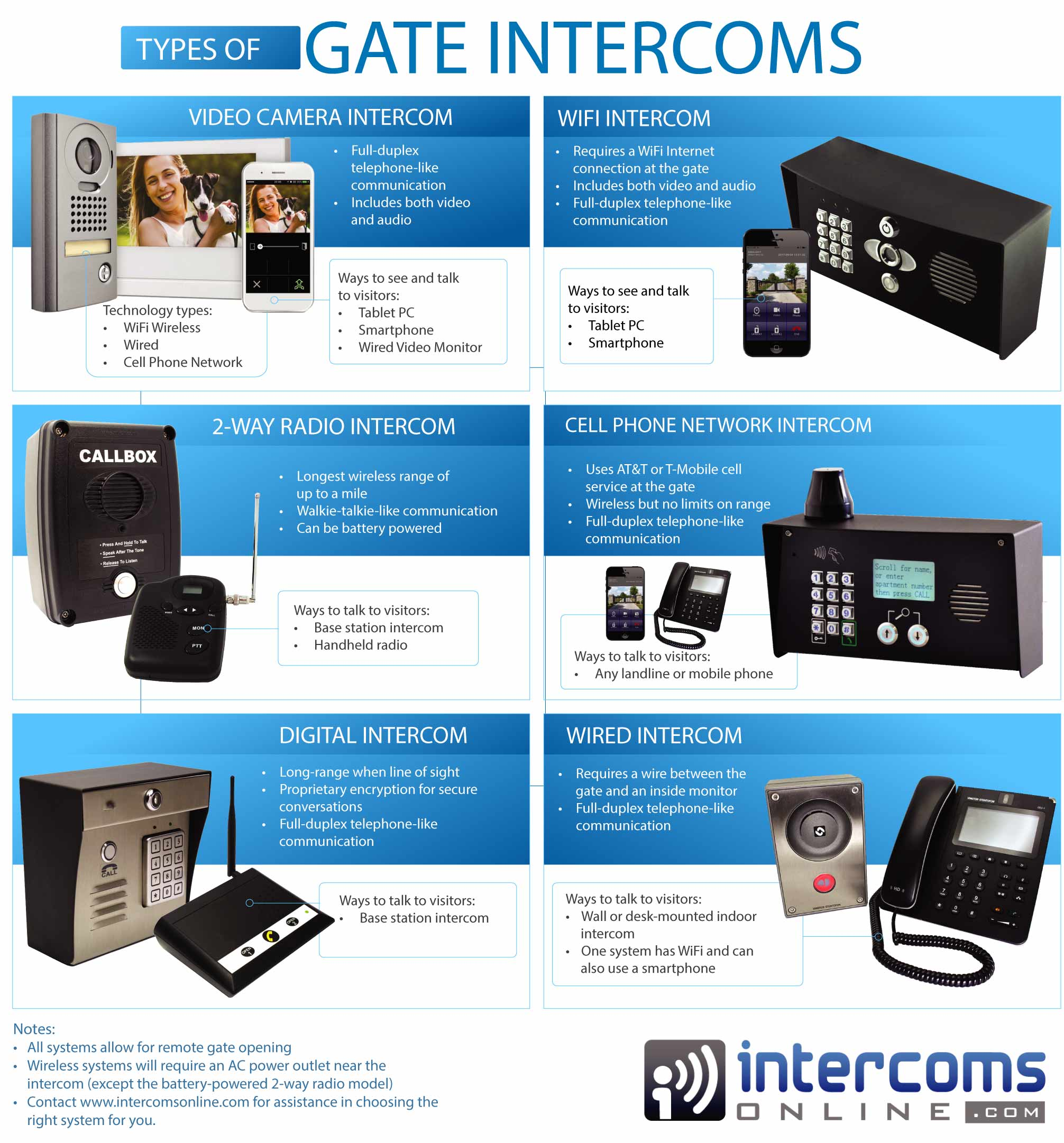 Intercom for Electric Gates