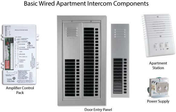 Wired Apartment Intercom Components